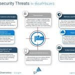 Cybersecurity Threats in Healthcare