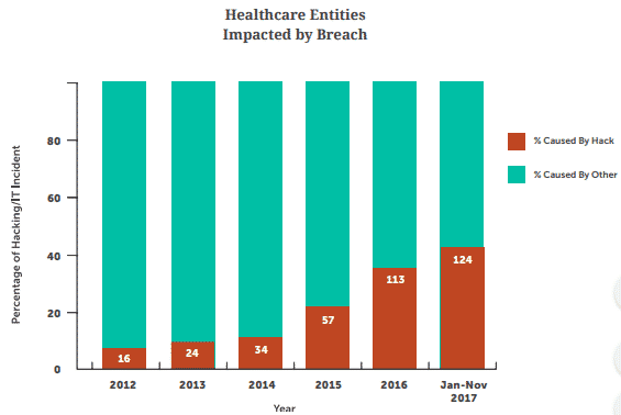Healthcare Entities Impacted by Breach