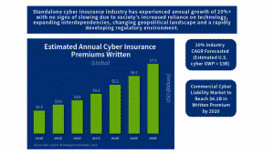 Cyber Security Liability Insurance